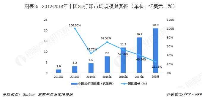 图表3:2012-2018年中国3D打印市场规模趋势图(单位:亿美元,%)