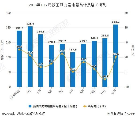 2018年1-12月我国风力发电量统计及增长情况