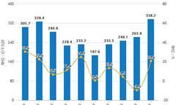 2018年全年中国发电行业市场分析:累计<em>发电量</em>接近6.8万亿千瓦时