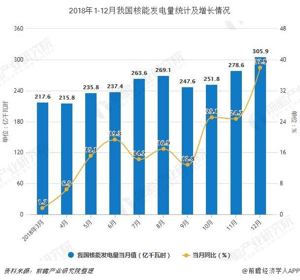 2018年1-12月我国核能发电量统计及增长情况