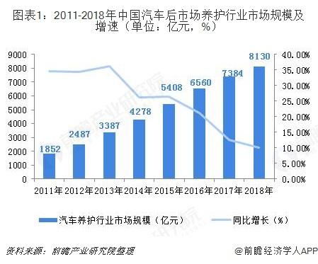 图表1:2011-2018年中国汽车后市场养护行业市场规模及增速(单位:亿元,%)