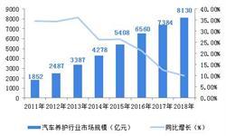 2018中国互联网+汽车后市场市场概况和发展前景分析,白领和中等及以上消费者为市场主体【组图】