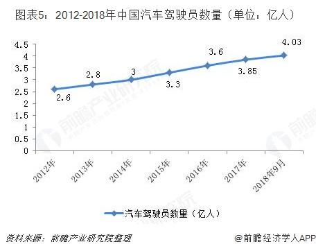 图表5:2012-2018年中国汽车驾驶员数量(单位:亿人)