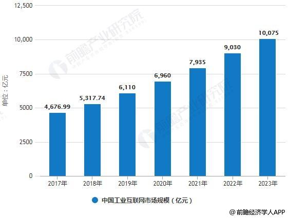 2017-2023年中国工业互联网市场规模统计情况及预测