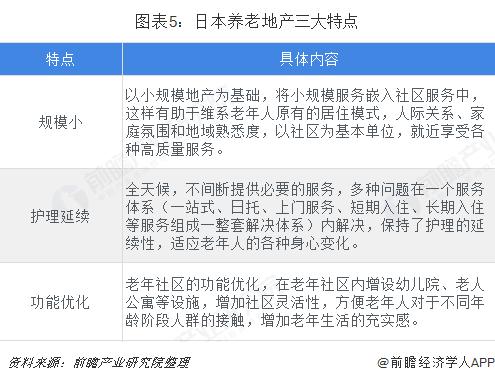 图表5:日本养老地产三大特点