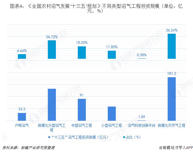 """图表4:《全国农村沼气发展""""十三五""""规划》不同类型沼气工程投资规模(单位:亿元,%)"""