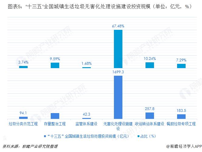 """图表5:""""十三五""""全国城镇生活垃圾无害化处理设施建设投资规模(单位:亿元,%)"""