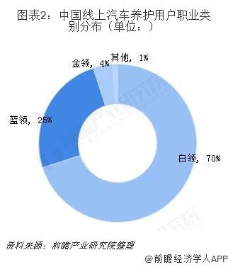 图表2:中国线上汽车养护用户职业类别分布(单位:)