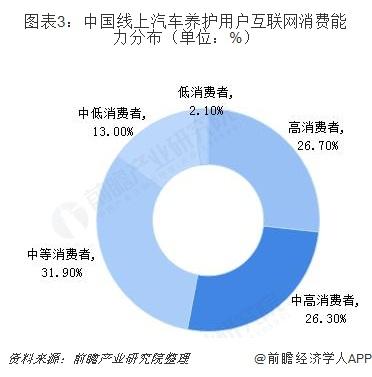 图表3:中国线上汽车养护用户互联网消费能力分布(单位:%)