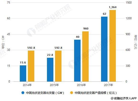 2014-2017年中國光伏逆變器出貨量、產值規模統計情況