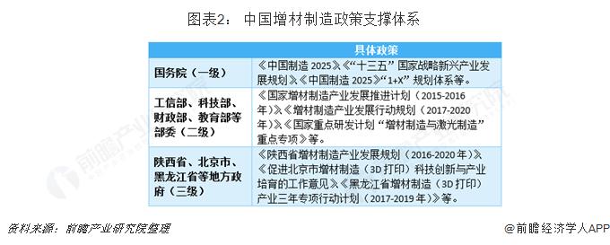 图表2: 中国增材制造政策支撑体系