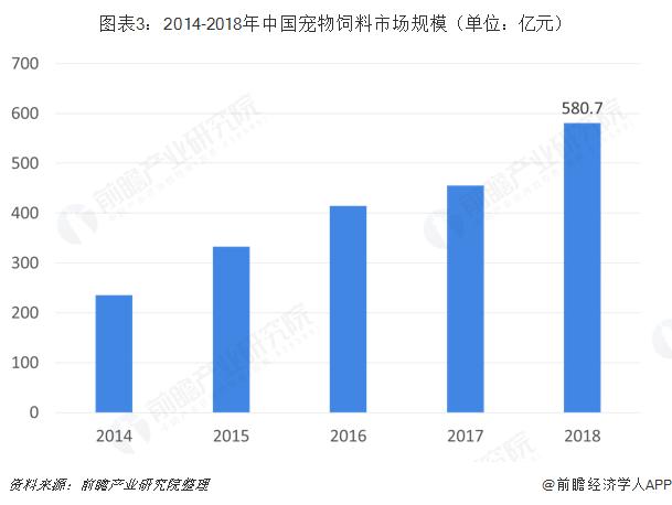 图表3:2014-2018年中国宠物饲料市场规模(单位:亿元)