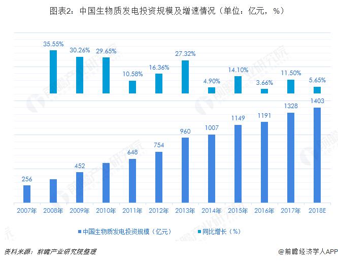 图表2:中国生物质发电投资规模及增速情况(单位:亿元,%)
