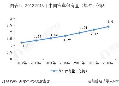 图表4:2012-2018年中国汽车保有量(单位:亿辆)