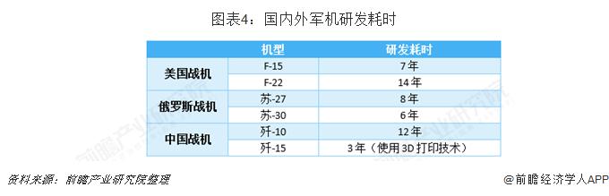 图表4:国内外军机研发耗时