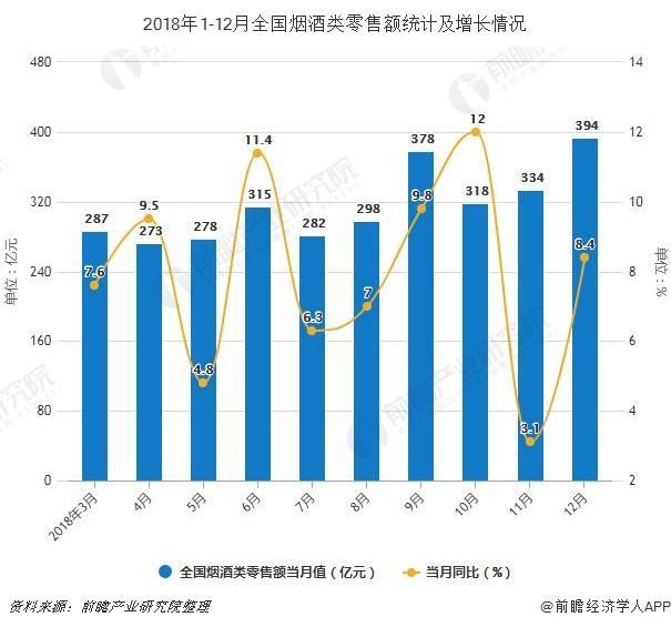 2018年1-12月全国烟酒类零售额统计及增长情况