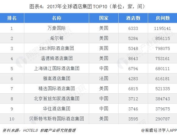 图表4:2017年全球酒店集团TOP10(单位:家,间)