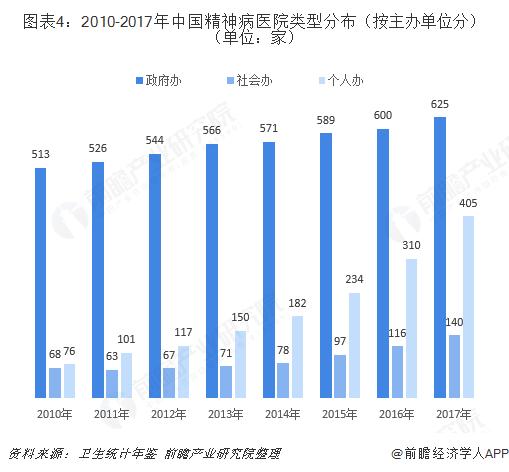 图表4:2010-2017年中国精神病医院类型分布(按主办单位分)(单位:家)