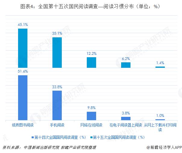 图表4:全国第十五次国民阅读调查——阅读习惯分布(单位:%)
