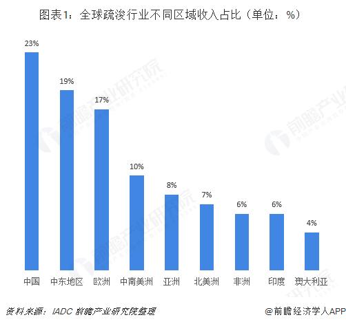 图表1:全球疏浚行业不同区域收入占比(单位:%)