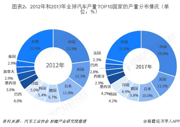 图表2:2012年和2017年全球汽车产量TOP10国?#19994;?#20135;量分布情况(单位:%)