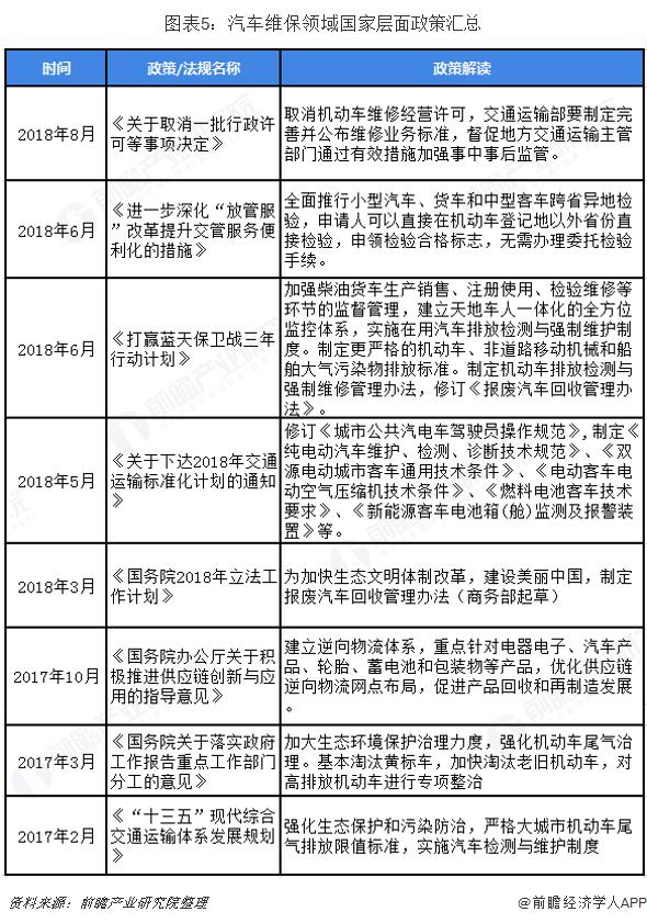 图表5:汽车维保领域国家层面政策汇总