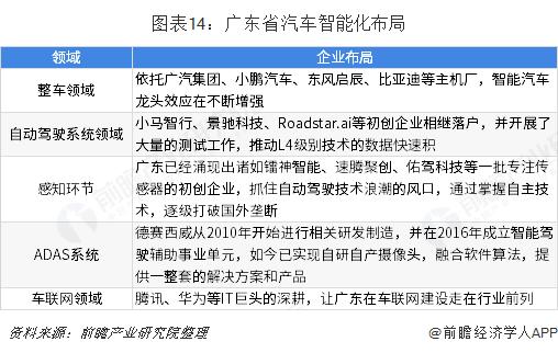 图表14:广东省汽车智能化布局