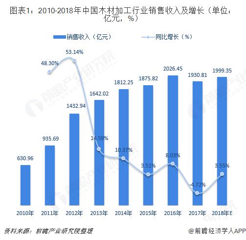 图表1:2010-2018年中国木材加工行业销售收入及增长(单位:亿元,%)