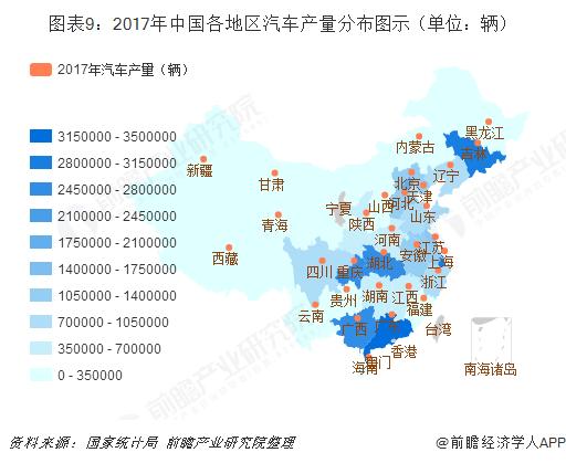 图表9:2017年中国各地区汽车产量分布图示(单位:辆)