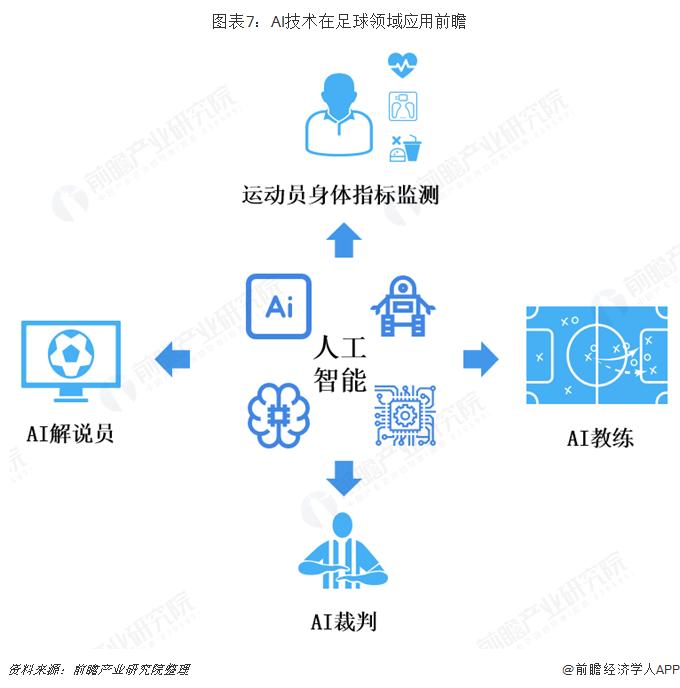 图表7:AI技术在足球领域应用前瞻