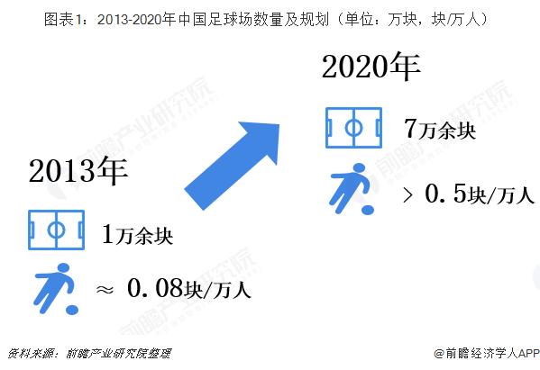 图表1:2013-2020年中国足球场数?#32771;?#35268;划(单位:万块,块/万人)