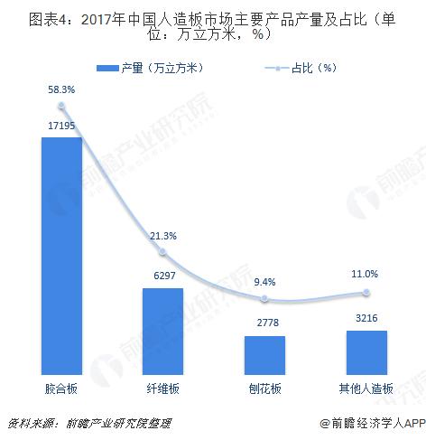 图表4:2017年中国人造板市场主要产品产量及占比(单位:万立方米,%)
