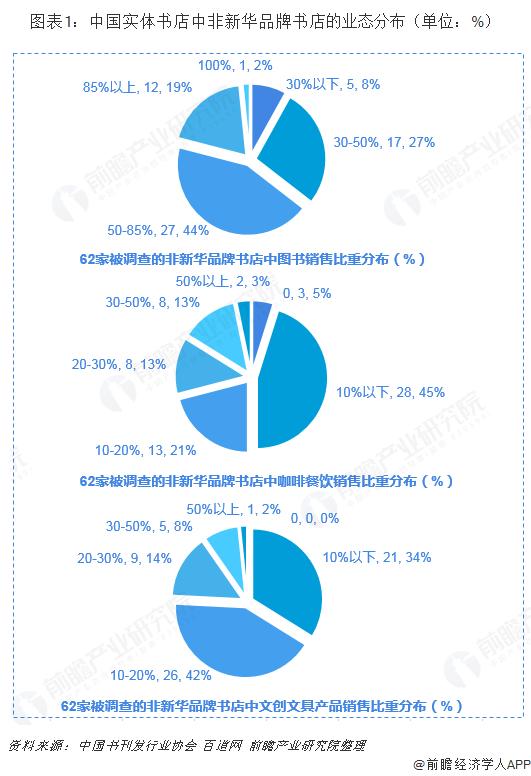 图表1:中国实体书店中非新华品牌书店的业态分布(单位:%)