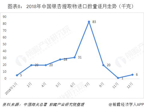 图表8: 2018年中国银杏提取物进口数量逐月走势(千克)