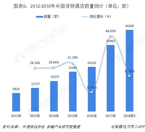 图表5:2012-2018年中国连锁酒店数量统计(单位:家)