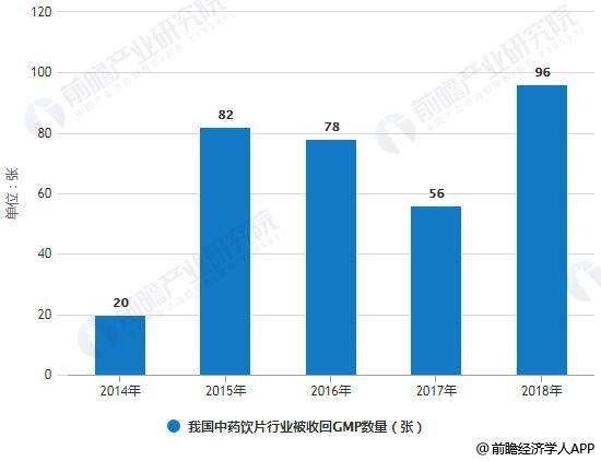 2014-2018年我国中药饮片行业被收回GMP数量统计情况