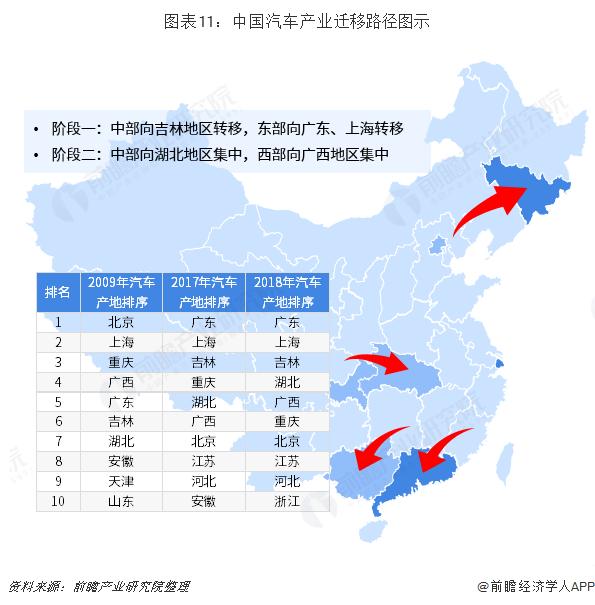 图表11:中国汽车产业迁移路径图示