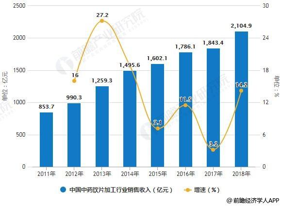 2011-2018年中国中药饮片加工行业销售收入统计及增长情况预测