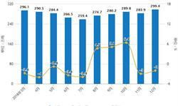 2018年全年中国<em>原盐</em>行业市场分析:产量超5800万吨,山东省排名第一