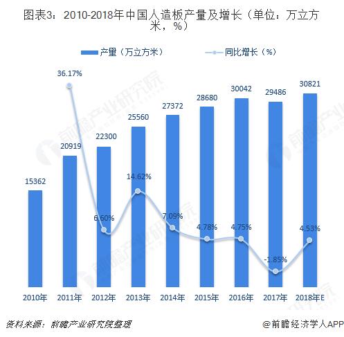 图表3:2010-2018年中国人造板产量及增长(单位:万立方米,%)