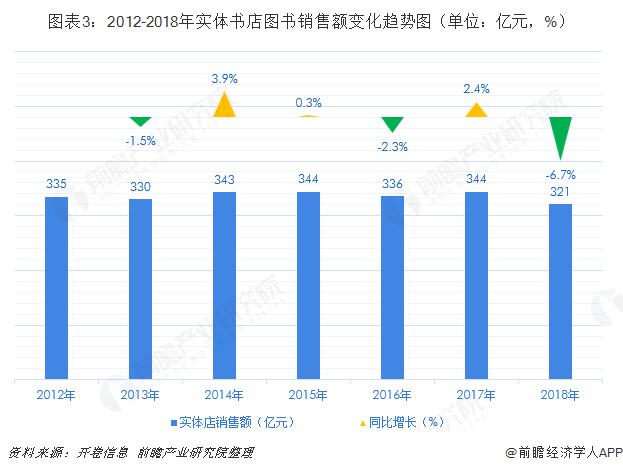 图表3:2012-2018年实体书店图书销售额变化趋势图(单位:亿元,%)