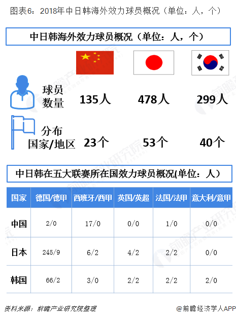 图表6:2018年中日韩海外效力球员概况(单位:人,个)