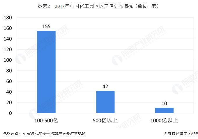 图表2:2017年中国化工园区的产值分布情况(单位:家)