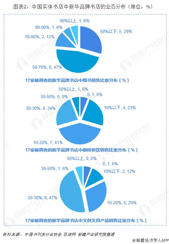 图表2:中国实体书店中新华品牌书店的业态分布(单位:%)