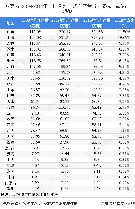 图表7:2009-2018年中国各地区汽车产量分布情况(单位?#21644;?#36742;)