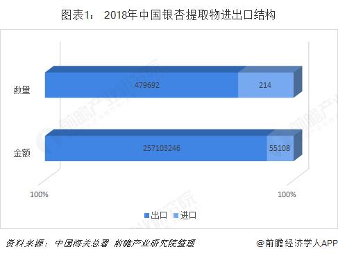 图表1: 2018年中国银杏提取物进出口结构