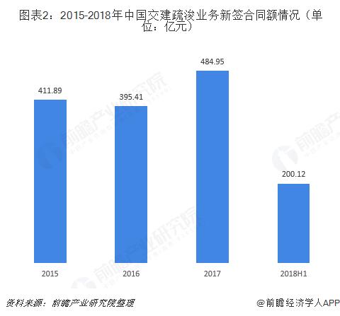 图表2:2015-2018年中国交建疏浚业务新签合同额情况(单位:亿元)