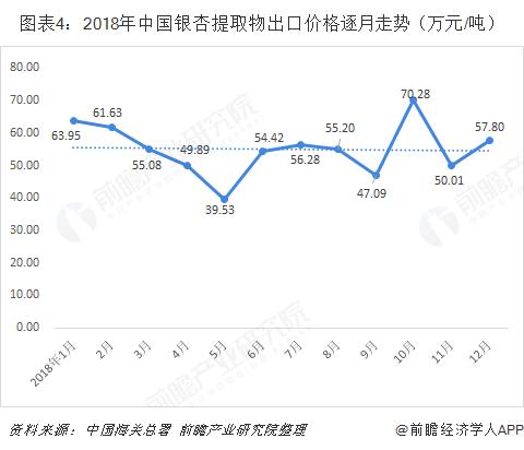 图表4:2018年中国银杏提取物出口价格逐月走势(万元/吨)