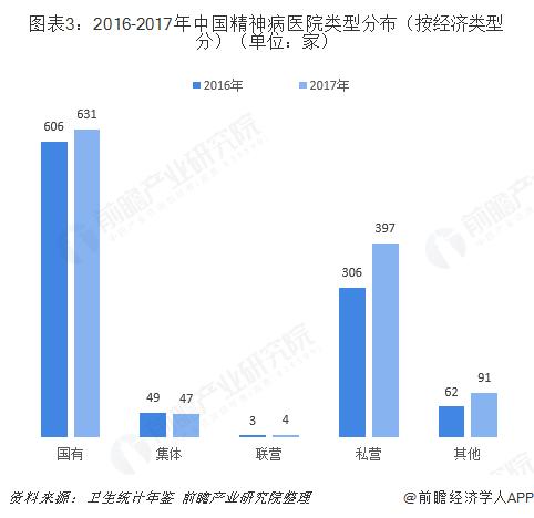 图表3:2016-2017年中国精神病医院类型分布(按经济类型分)(单位:家)