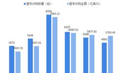 十张图回顾2018年中国并购市场情况 交?#36164;?#37327;、规模双双回落